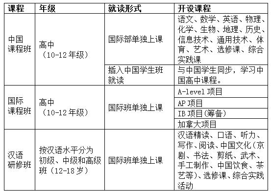 北京市第八十中学国际部招生简章