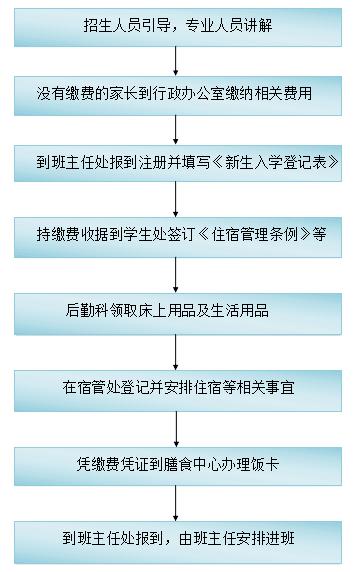 北京市山谷学校入学流程