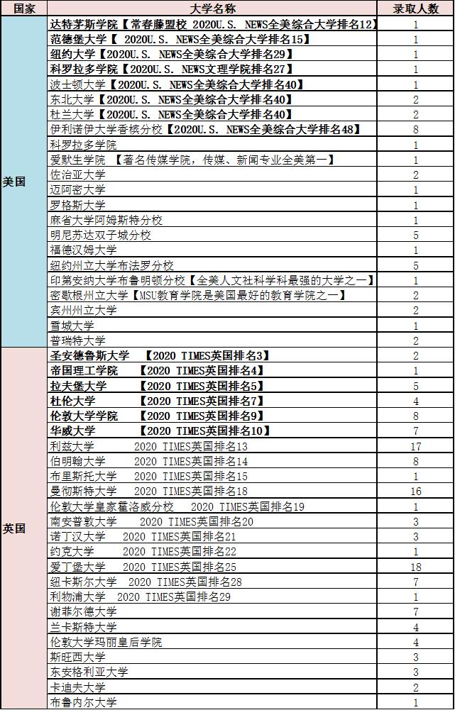 北京二十一世纪国际学校2020早申放榜(录取结果持续更新中),世纪学子,星光璀璨!