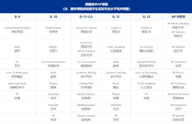 北京市实验外国语学校2021年美国AP菁英班招生简章