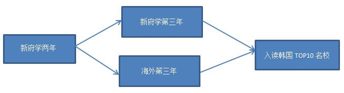 北京市新府学外国语学校韩国国际高中项目