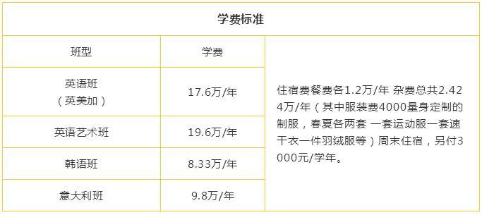 北京市新府学外国语学校学费一年多少?