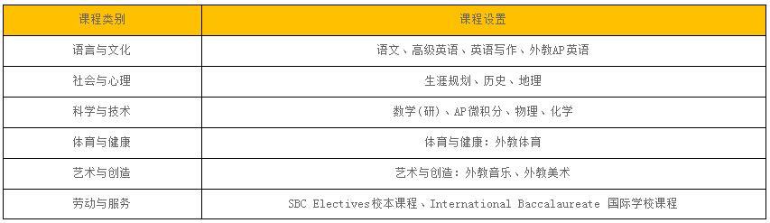 北京中加学校高中IP国际班招生简章