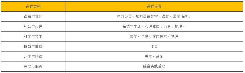 北京中加学校国际初中部招生简章