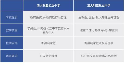 北京外国语大学国际高中澳洲高中课程招生简章