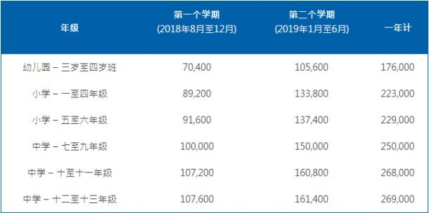 重庆耀中国际学校收费标准