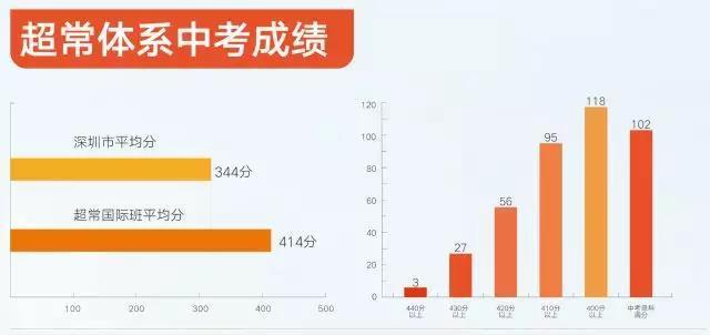 深圳市福景外国语学校2021春季插班生考试