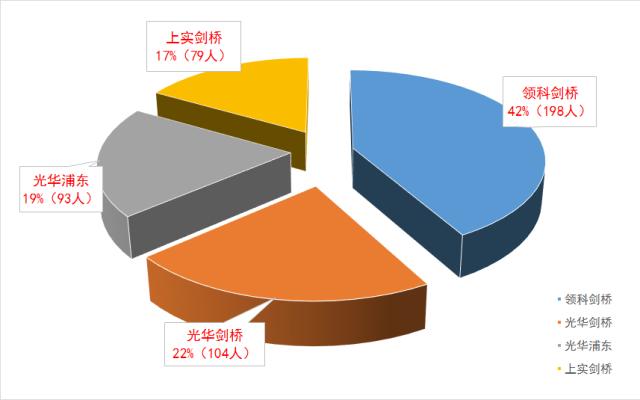 """上海A-Level国际高中""""四大金刚""""升学榜"""