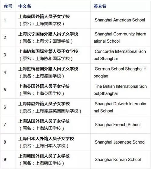 2018上海国际学校择校入学方案汇总
