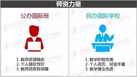 2018上海国际学校不会选?这个择校知识点是你的必修课