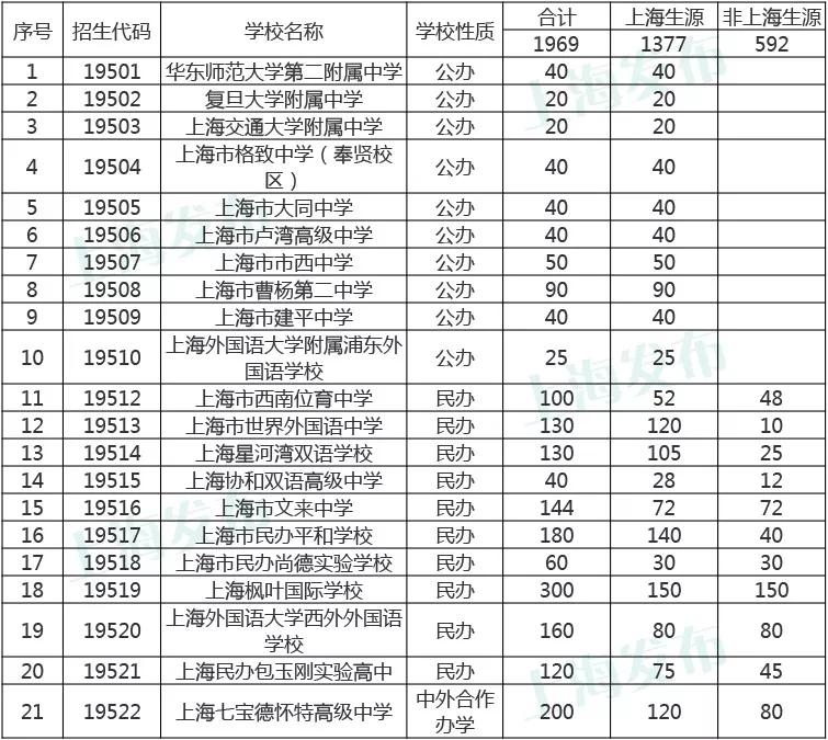 2018上海市高中国际课程班招生方案公布!
