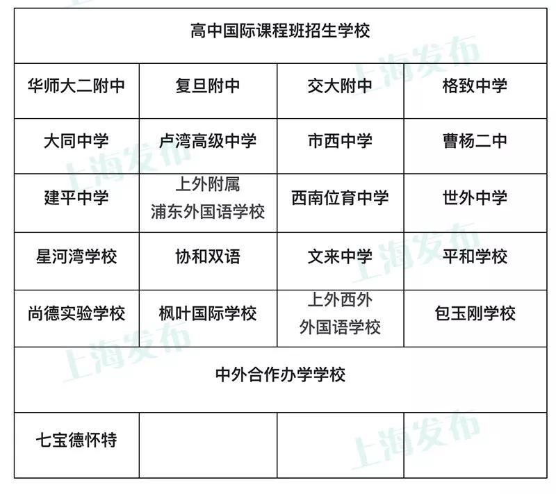 2018上海市高中国际课程班招生方案