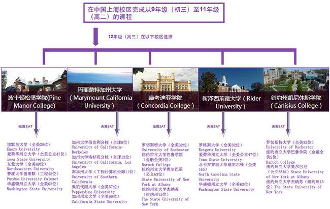 上海国王国际高中美国高中课程(金山校区)