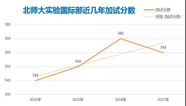 北京高中国际部怎么考?非京籍能上哪些公立高中国际班?