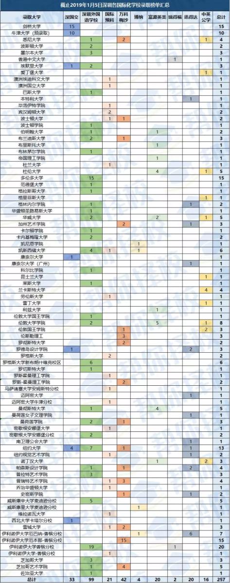深国交,深外,万科梅沙等深圳国际学校2019届的录取成绩