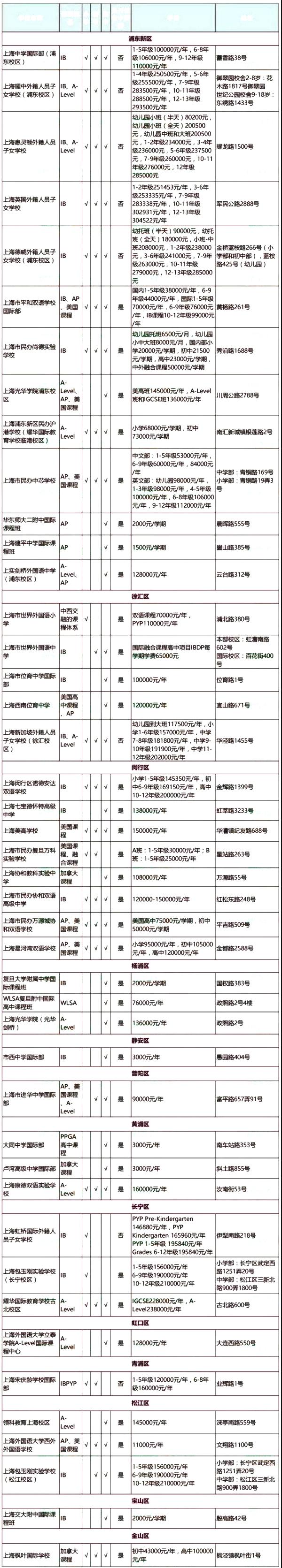 2019年上海双语国际学校各区域一览表(包括学费、地址)
