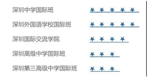 深圳家长圈热门国际学校入学难度大比拼!