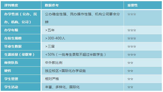 北京国际学校排名(附择校考核标准)