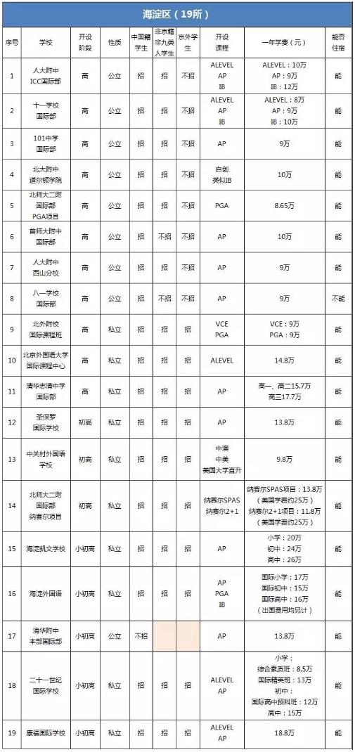 FireShot Capture 5 - 海淀区国际学校有哪些?哪些招生非京籍学生?-_ - http___www.yu