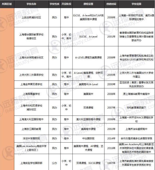 上海浦东哪个国际学校好