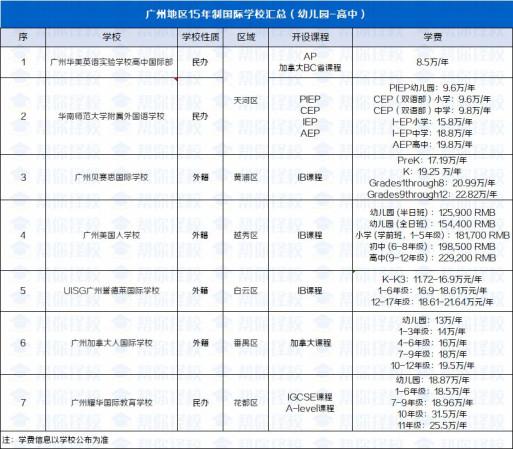 广州一贯制国际学校盘点,幼儿园一路念到高中,小升初、中考等择校大战通通绕道!