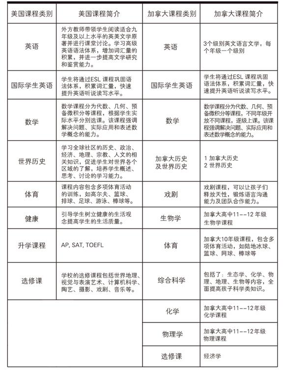 北京明诚外国语学校高中部招生简章