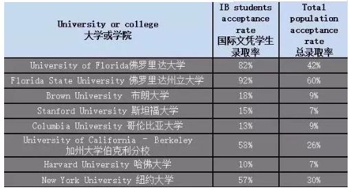 北京国际学校方面有哪些IB类课程国际学校呢?