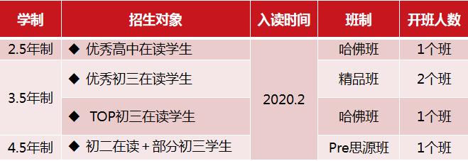 上海交通大学A Level国际课程中心2020春季招生开启预约!