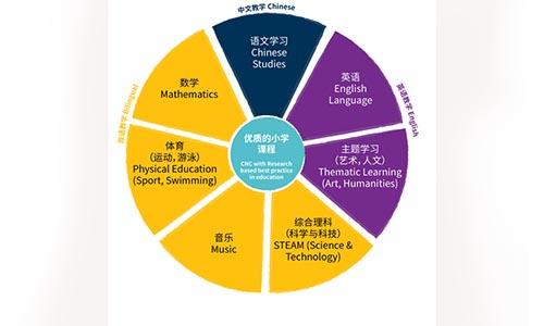 北京市房山区诺德安达学校国际小学部详情介绍