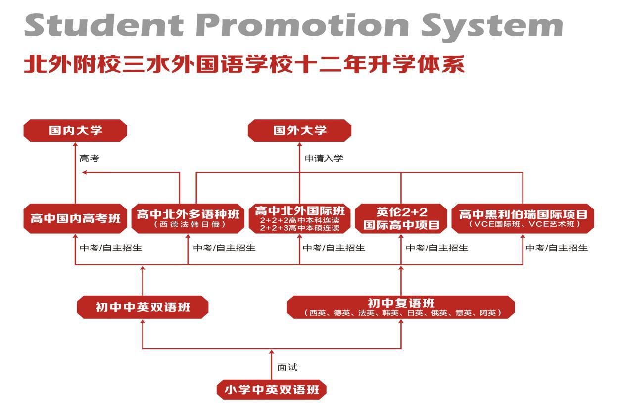 广东佛山北外附校2020年春季生招生公告