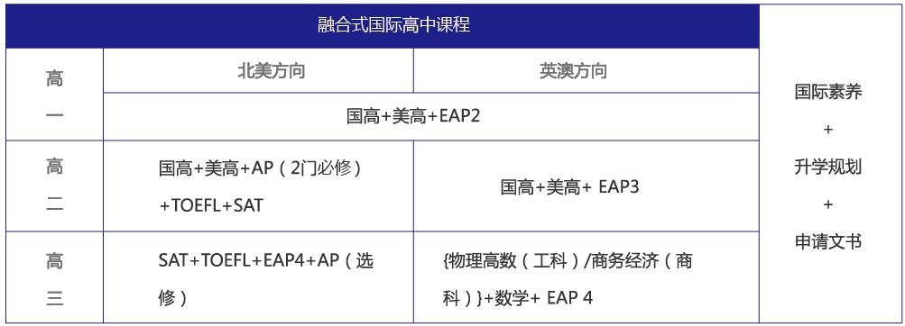 苏州国际预科学校(一中国际部)国际高中招生简章