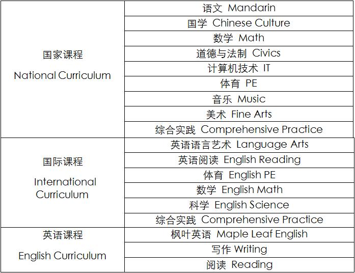 深圳市枫叶学校小学课程