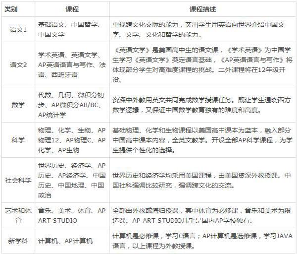 深圳承翰国际学校中美双文凭课程