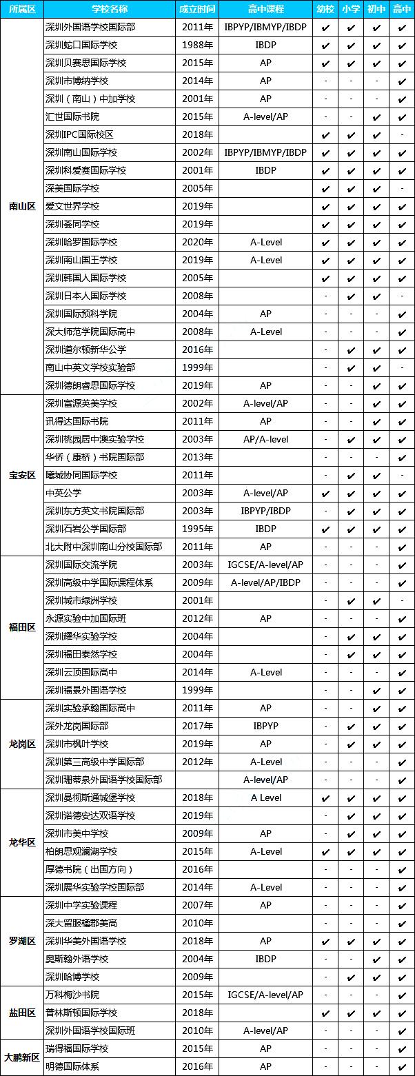 深圳有60所国际学校,深圳国际学校一览表