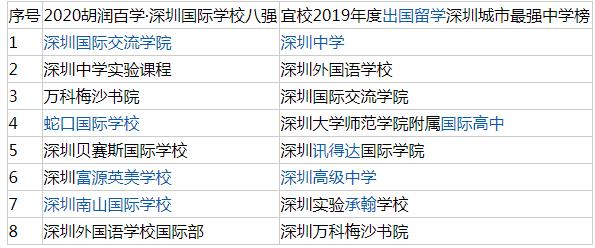 深圳国际学校排行,前8强学校排名!