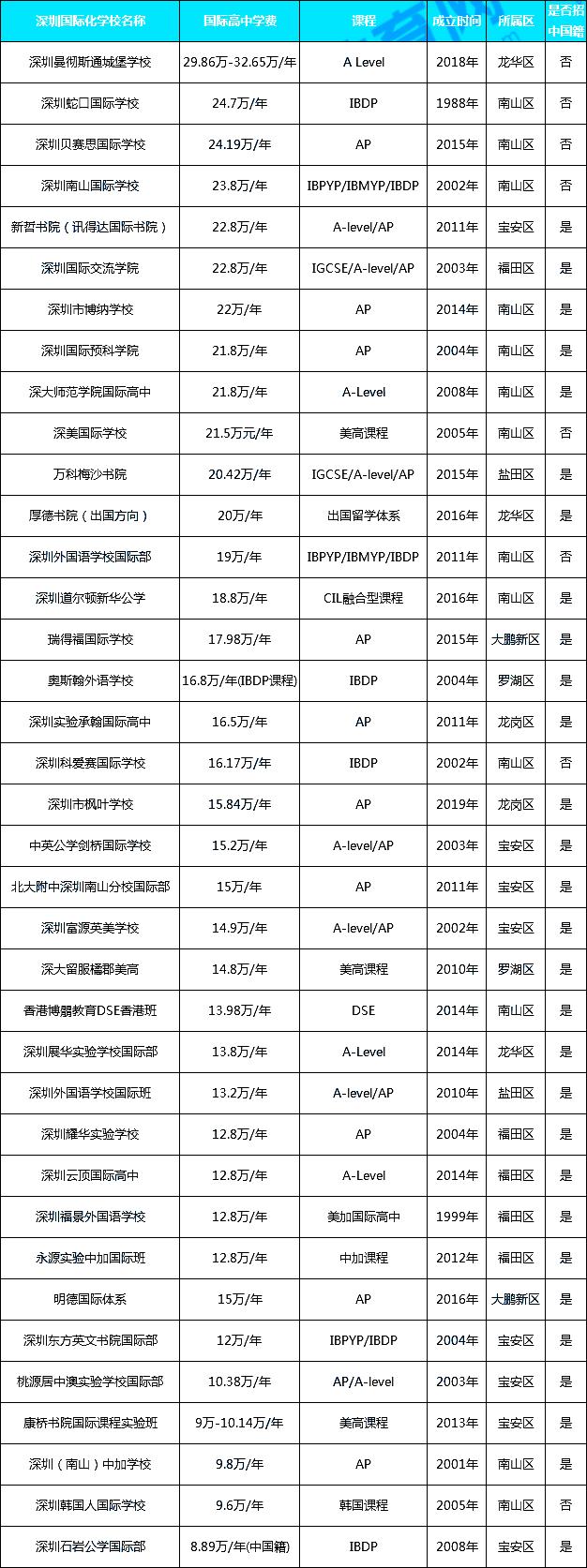 深圳国际学校收费全球排名第四,哪个学校学费最贵?