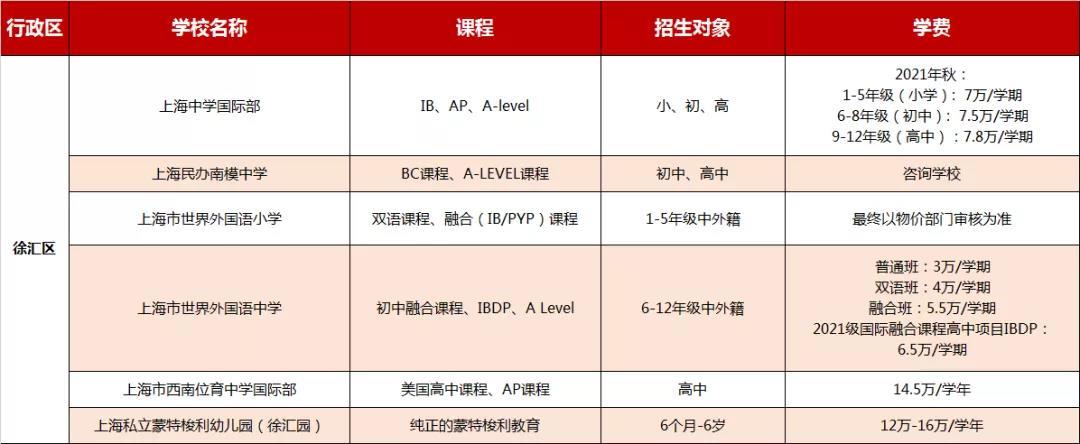 上海徐汇区国际学校学费信息大汇总,2021年可参考
