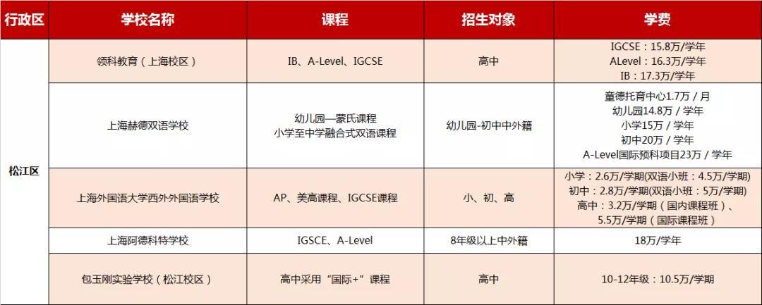 上海松江区国际学校学费信息大汇总,2021年可参考