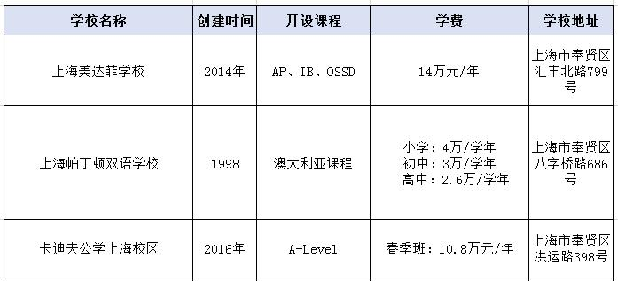 2021年上海奉贤区的国际学校一览表