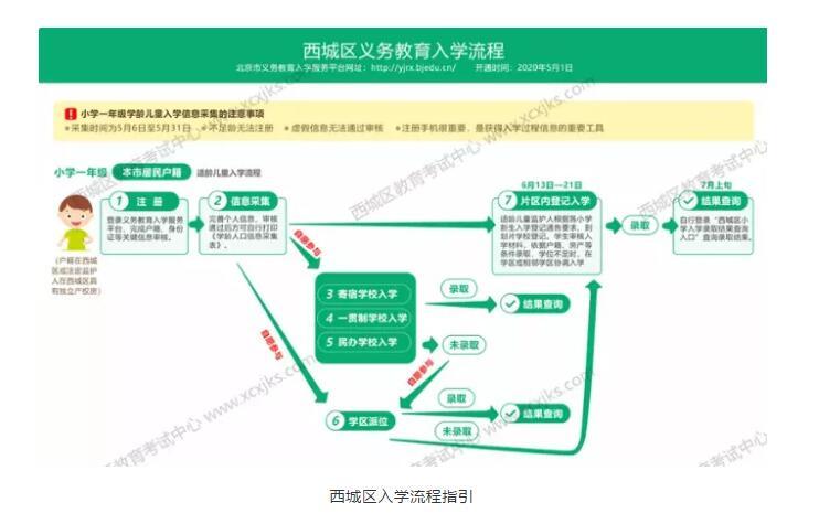 """2021年北京国际学校""""摇号""""入学必看(附各阶段应对策略)"""