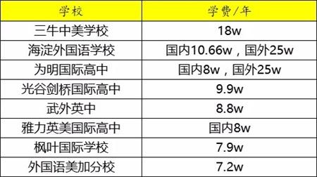 武汉国际学校一览表,武汉这8所国际学校学费这么贵