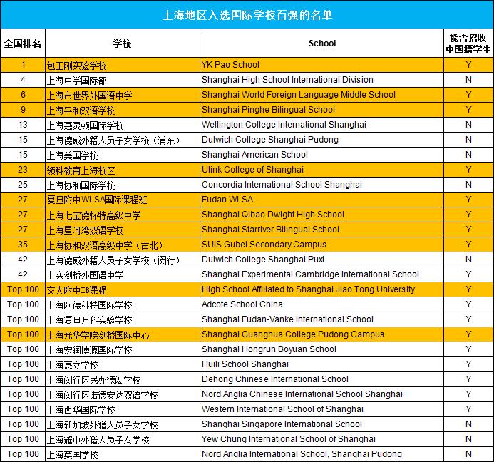 """上海""""四校八大"""" 和""""21所""""到底是什么?"""