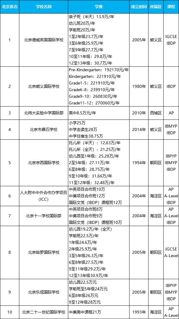 北京十大国际学校排名,北京好的国际高中学费价格