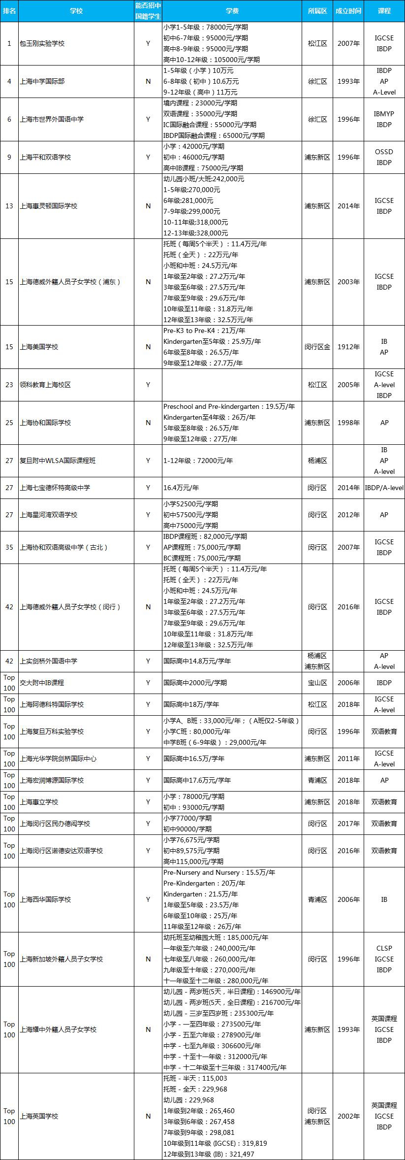 上海国际学校排名一览表,上海有名的国际学校排名