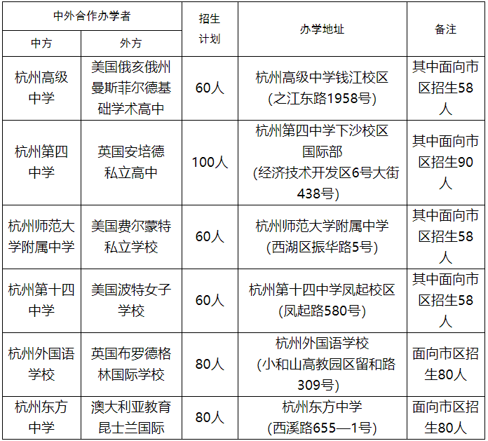 2021年杭州公办国际班考试时间出炉,你还在犹豫报哪所?
