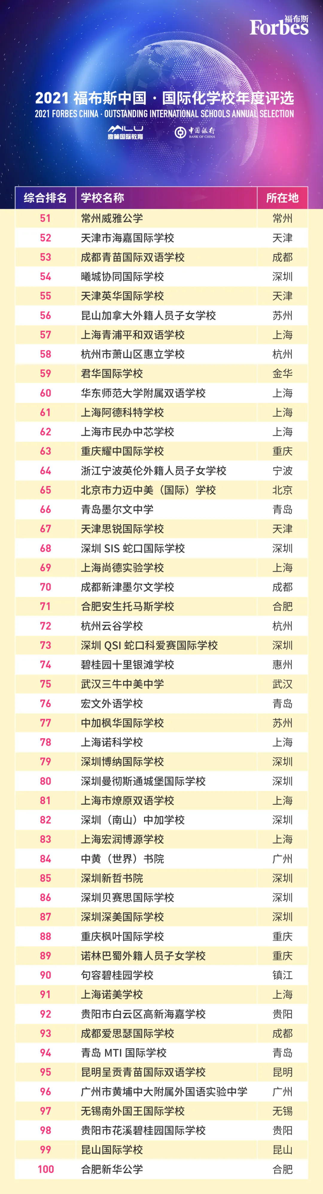 2021福布斯中国国际化学校年度评选