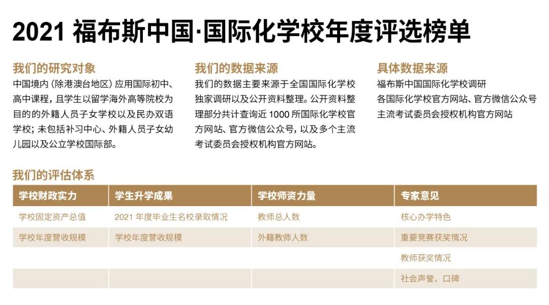 福布斯中国国际化学校年度评选