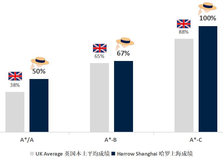 上海哈罗国际学校升学率如何?