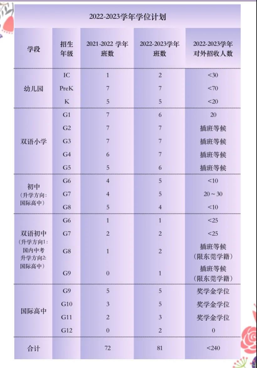清澜山学校2022-2023学年入学申请正式开放!