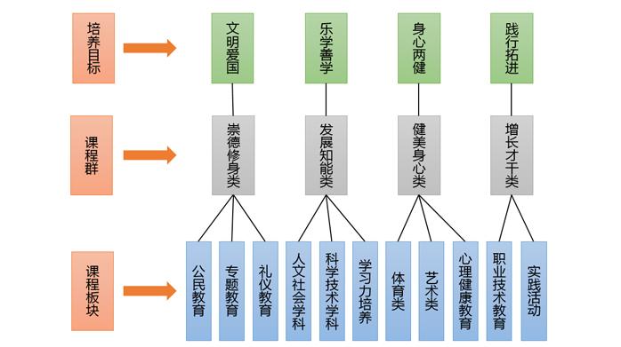 """杭州市实验外国语学校围绕""""自主 责任""""构建""""341""""课程体系"""